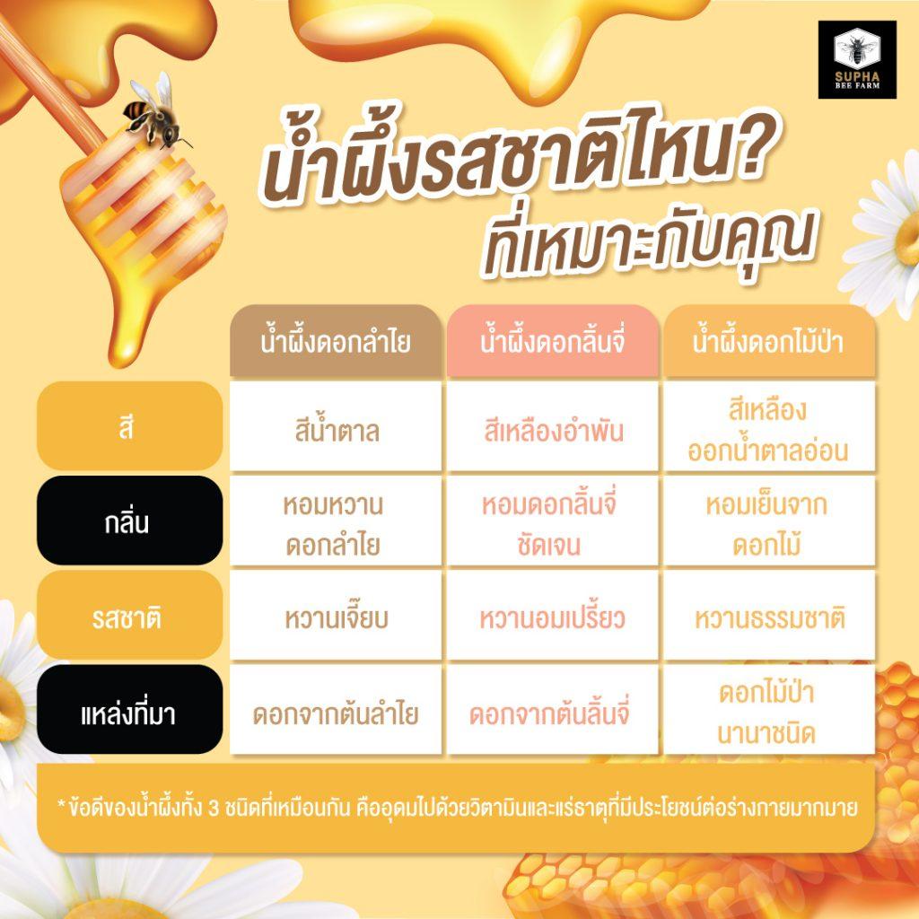 น้ำผึ้งรสชาติต่าง ๆ